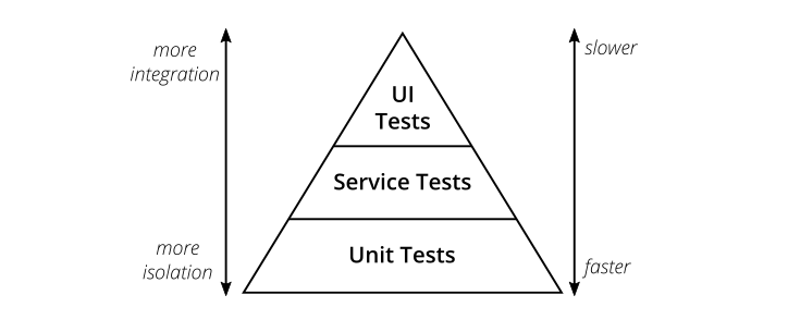 Figure 1: The Testing Pyramid